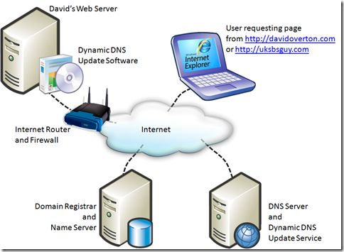 how dynamic dns works diagram